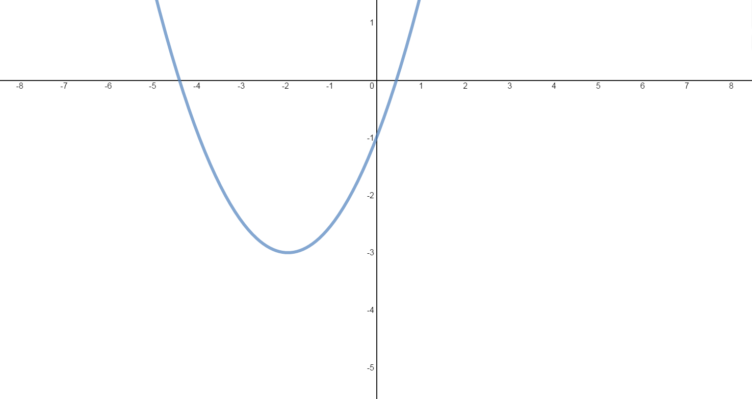 Slope and equation of tangent line