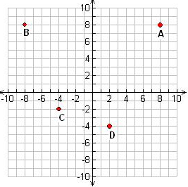 Find the coordinates on the coordinate plane