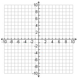 Plot points on coordinate plane