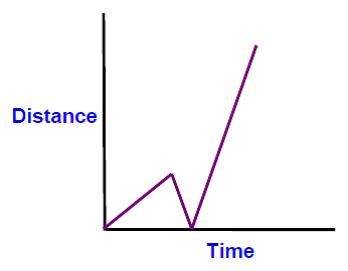 relationship between x-intercepts and y-intercepts