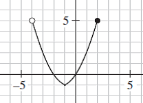 State the domain and range of a function using interval notation
