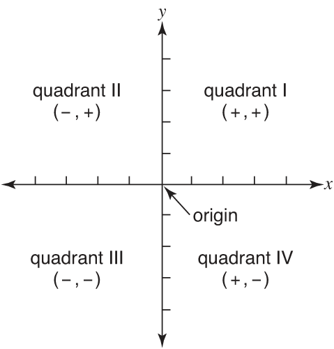 quadrants on coordinate plane