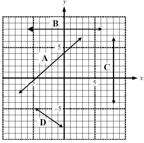 Slope formula: m = (y_2-y_1)/(x_2- x_1)