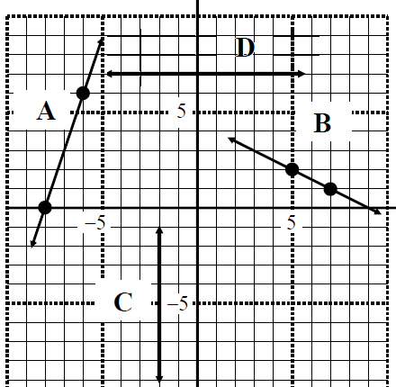 General form:  Ax  + By  + C = 0