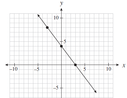 Write the equation of the line in general form, slope intercept form, and slope point form