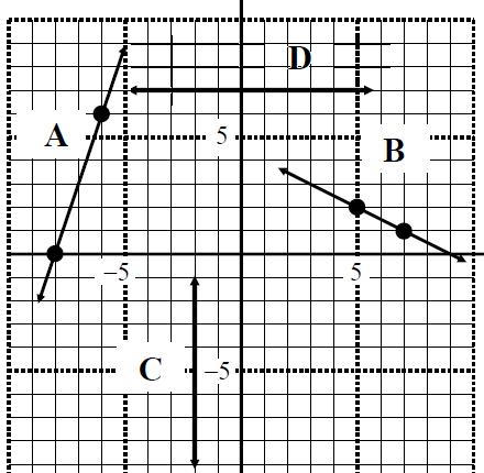 Slope-Point form: y - y_1 = m (x - x_1)
