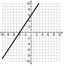Graphing linear functions using a single point and slope