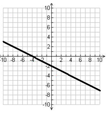 Find x intercepts, y intercepts, and slope from the graph