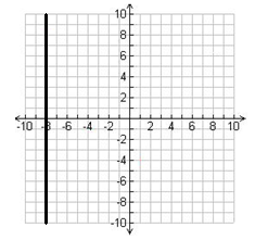 What is the x intercept, y intercept, and slope of the vertical line in the graph