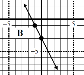 Perpendicular line equation of a given line