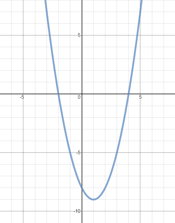 Graph example to determine the characteristics of a function.