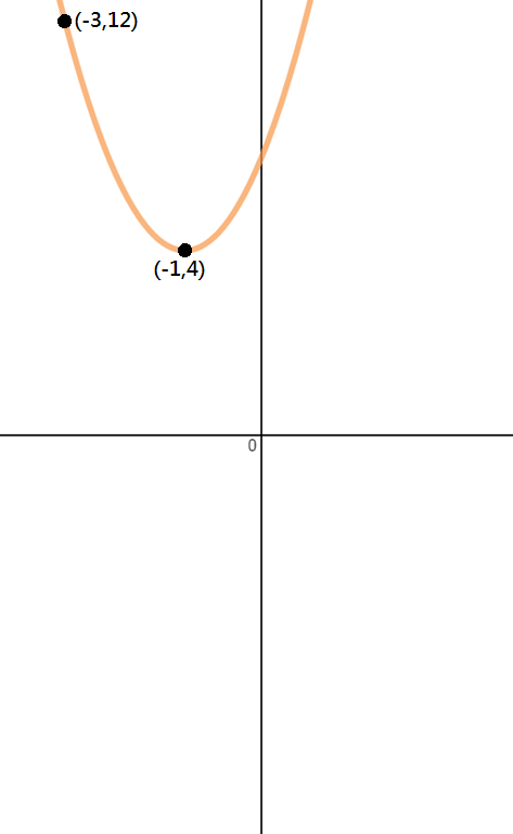 Determining the quadratic equations for given parabolas