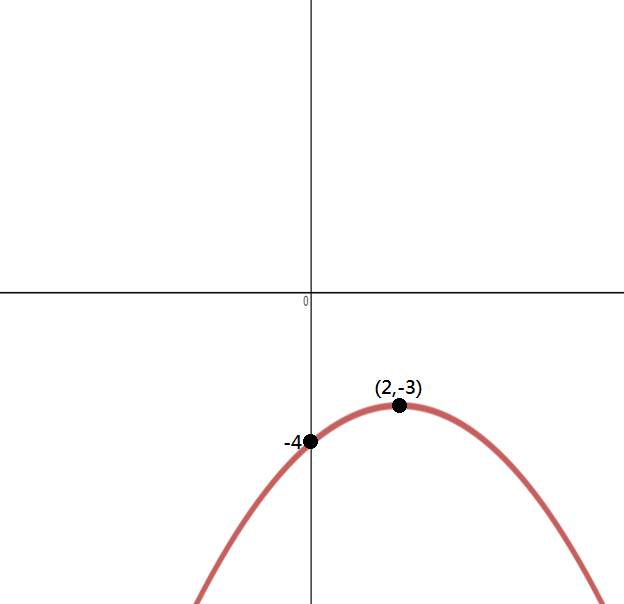 Finding the quadratic functions for given graphs