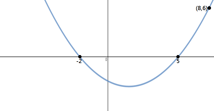 Find the equation of parabola with -2 and 5 x intercept