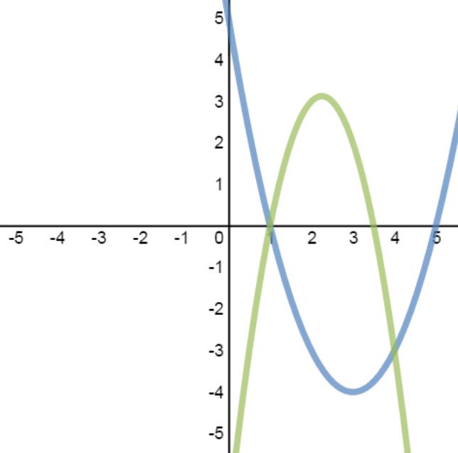 System of quadratic-quadratic equations with 2 solutions