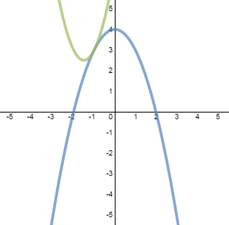 System of quadratic-quadratic equations with one solution