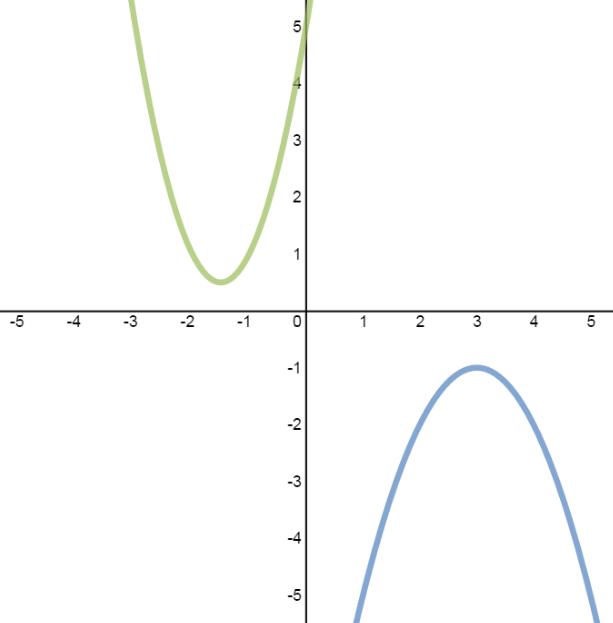 System of quadratic-quadratic equations with no solution