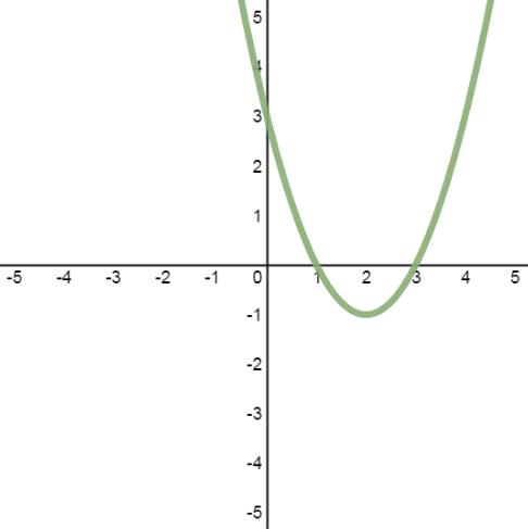 System of quadratic-quadratic equations with infinite solutions