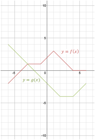 Subtraction of functions