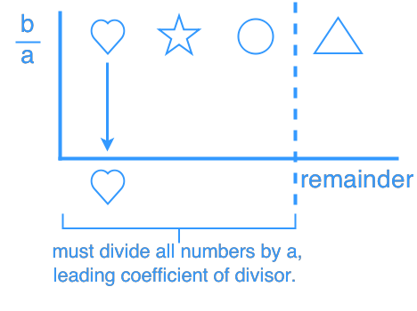Polynomial synthetic division