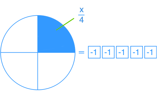 one-step linear equations represented as a diagram