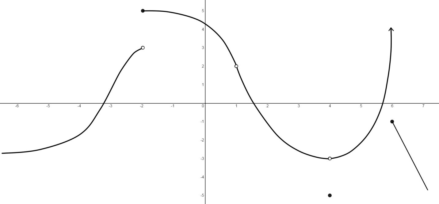 Graph of a function and continuity