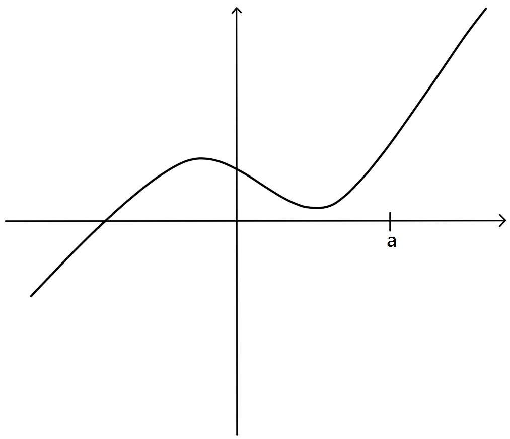 graph of a continuous function (a)