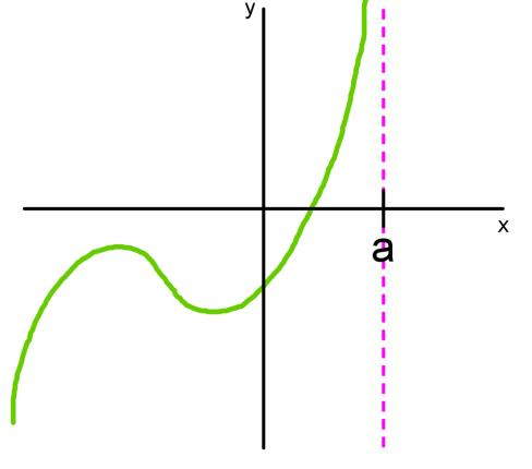 Infinite limits - vertical asymptotes, x approaching a^-