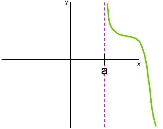 Infinite limits - vertical asymptotes, x approaching a^+