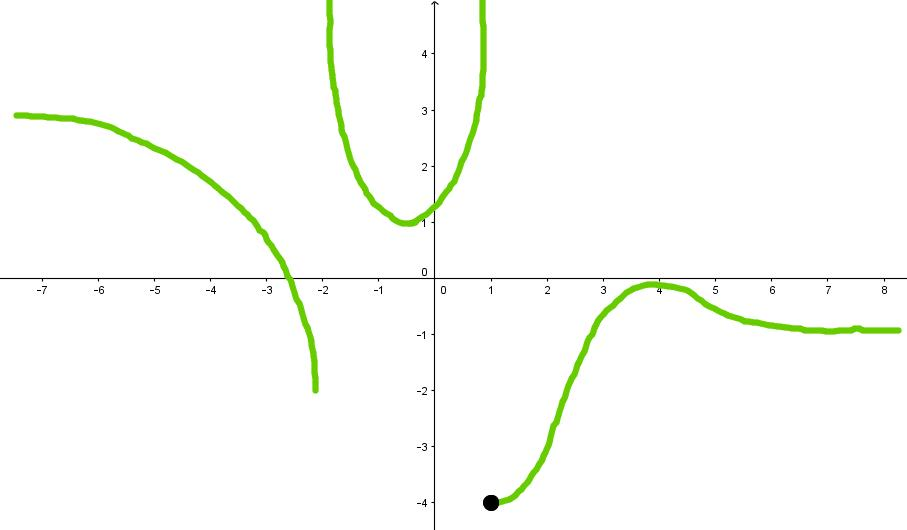 Finding limits of a function algebraically by direct substitution