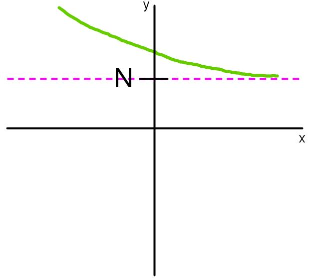 horizontal asymptote in limit notation positive infinity
