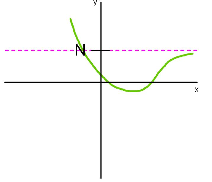 horizontal asymptote in limit notation positive infinity 2