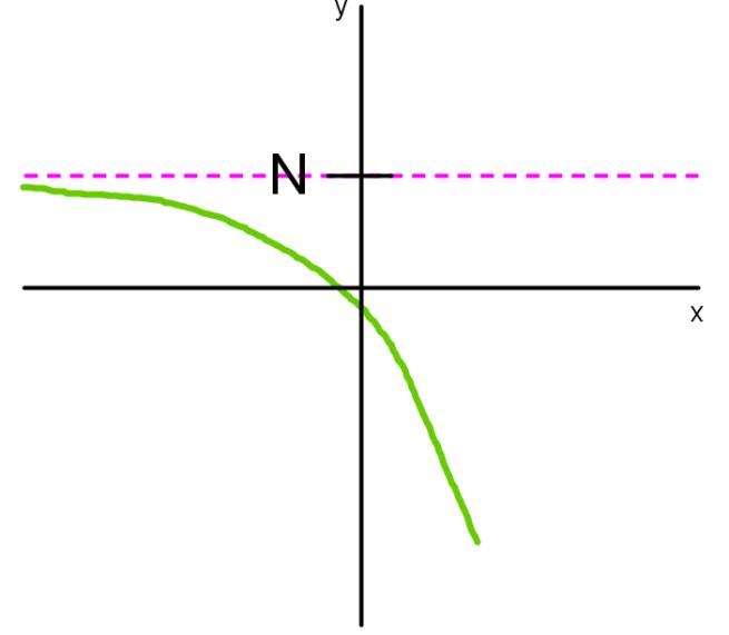 horizontal asymptote in limit notation negative infinity 2