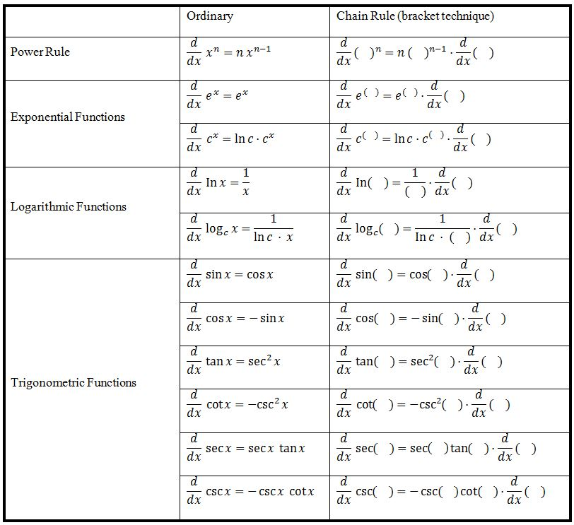 table of chain rule applications on various functions 1