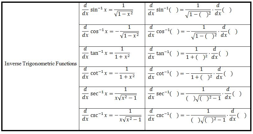 table of chain rule applications on various functions 2