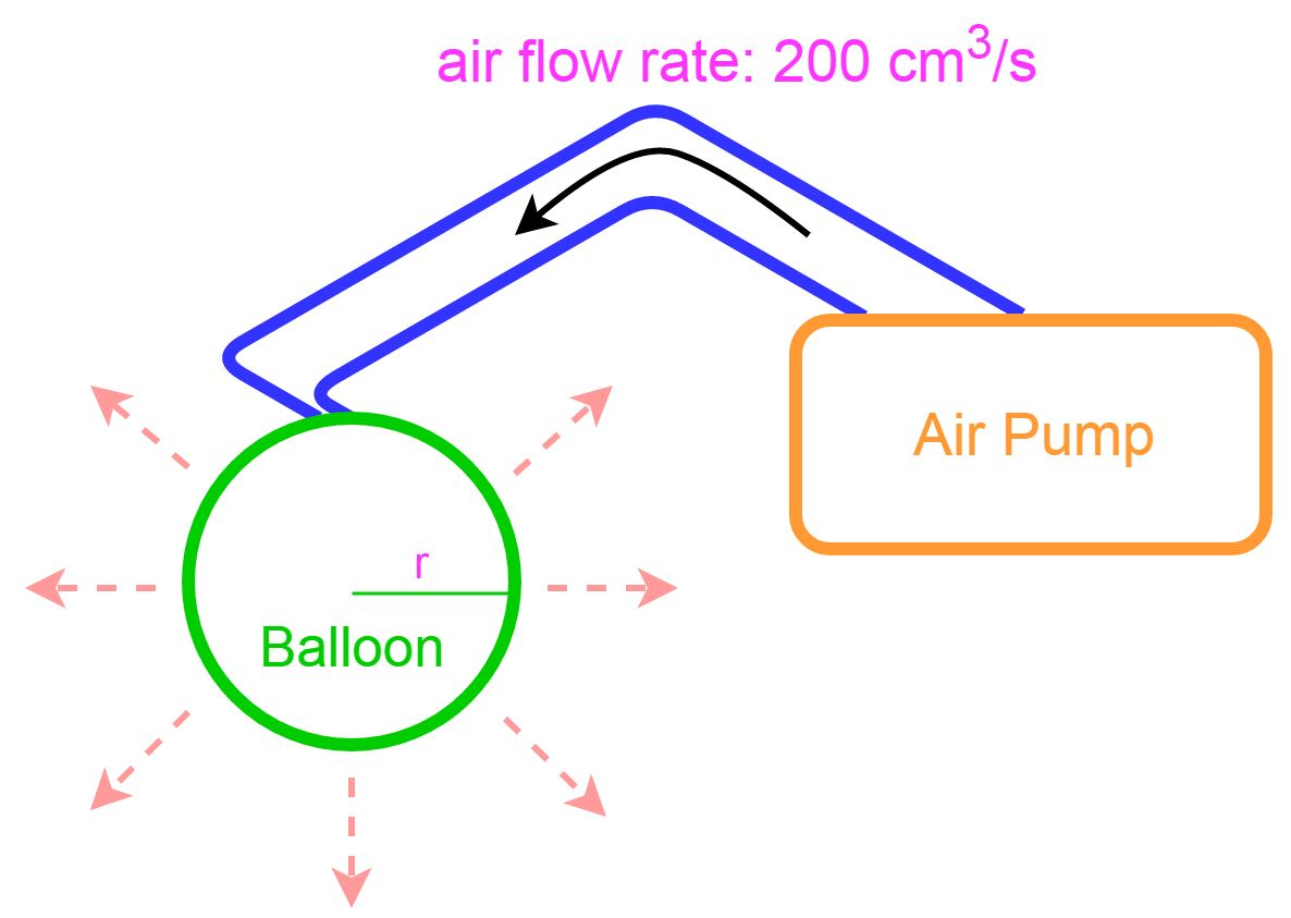 diagram of pumping air to balloon, air flow rate=200cm^3/s