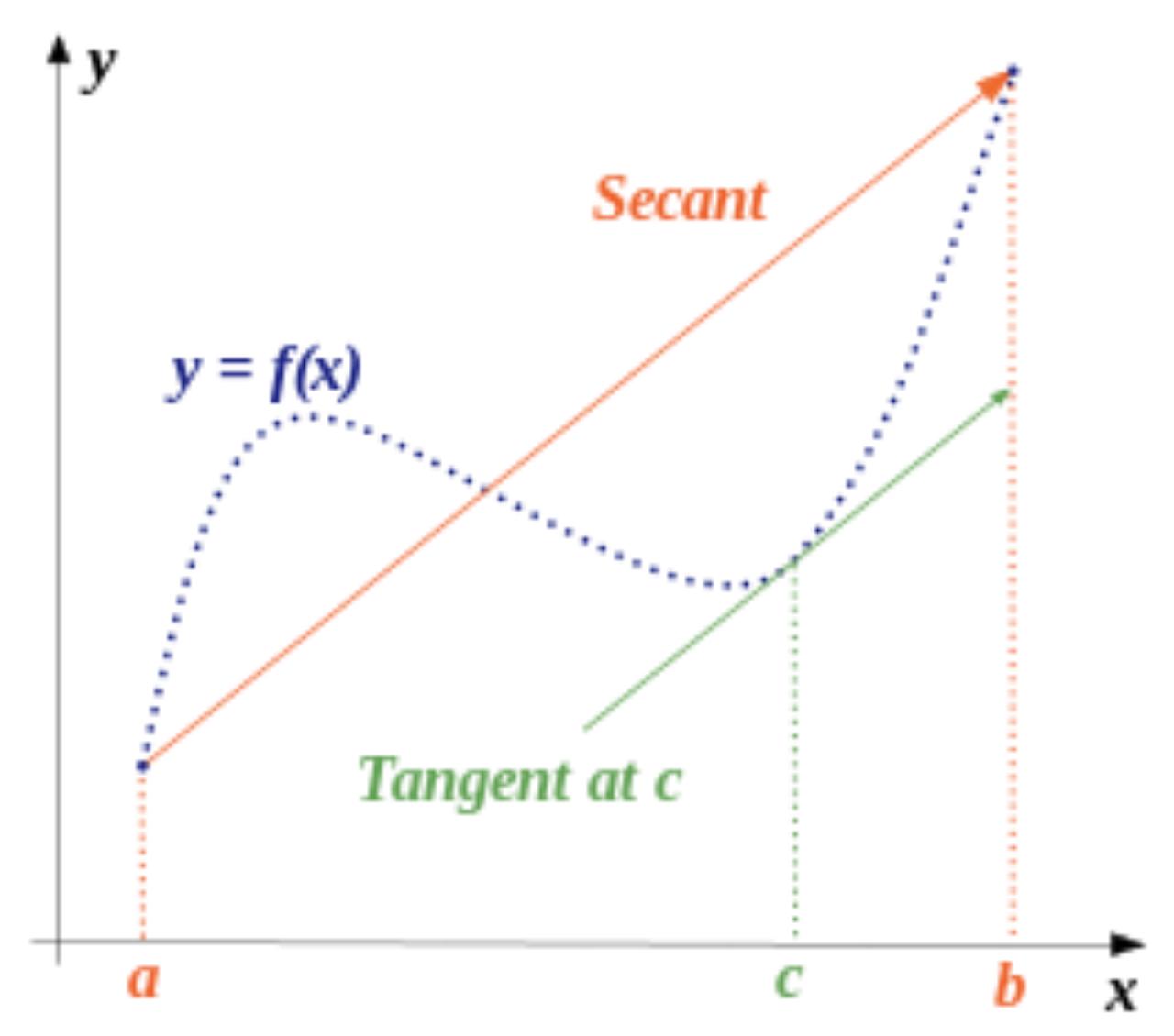 Graph 1: Secant line