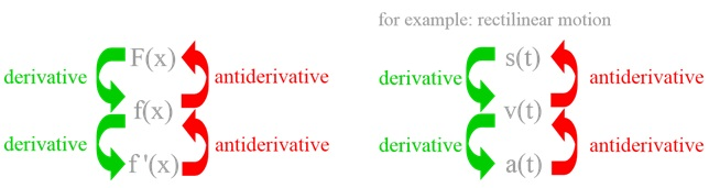 derivative vs antiderivative