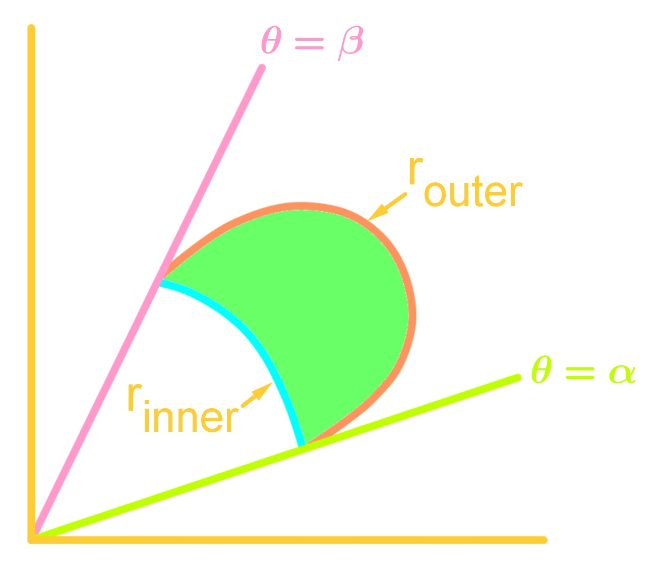area of polar curves