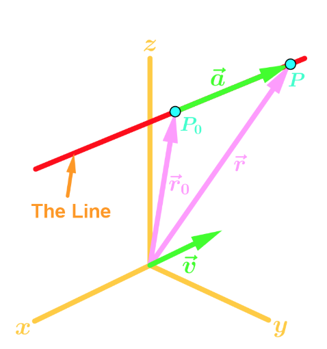 expressing 3d line