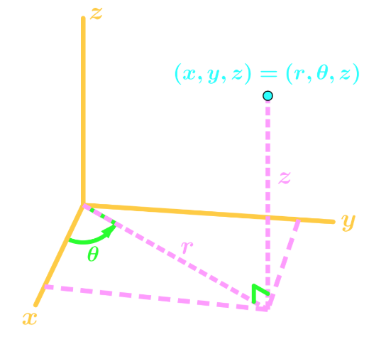 graph example 3D