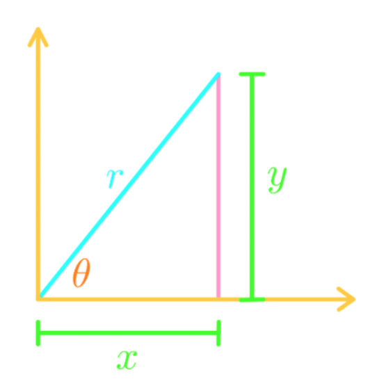 graph example 2D
