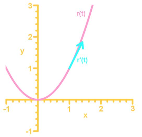 tangent vector