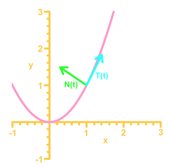 unit normal vector