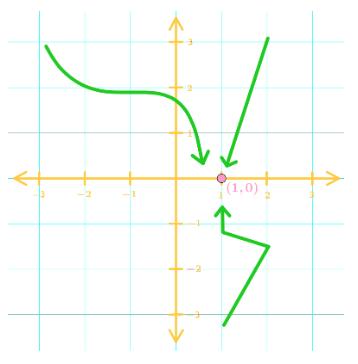 limit visualization