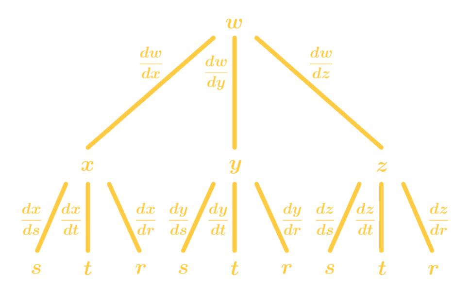 chain rule tree diagram