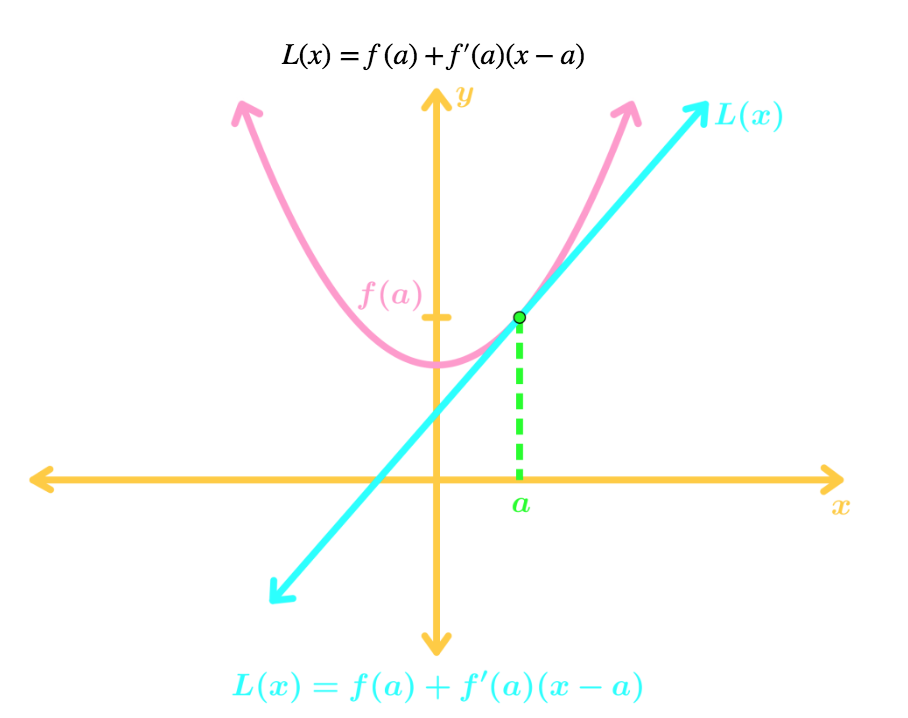 graph with tangent point