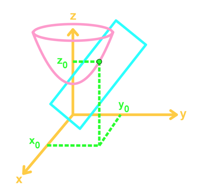 graph of linear approx