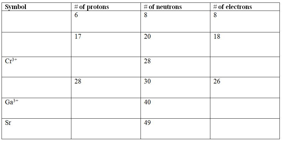 identify elements, and use elements to determine number of particles