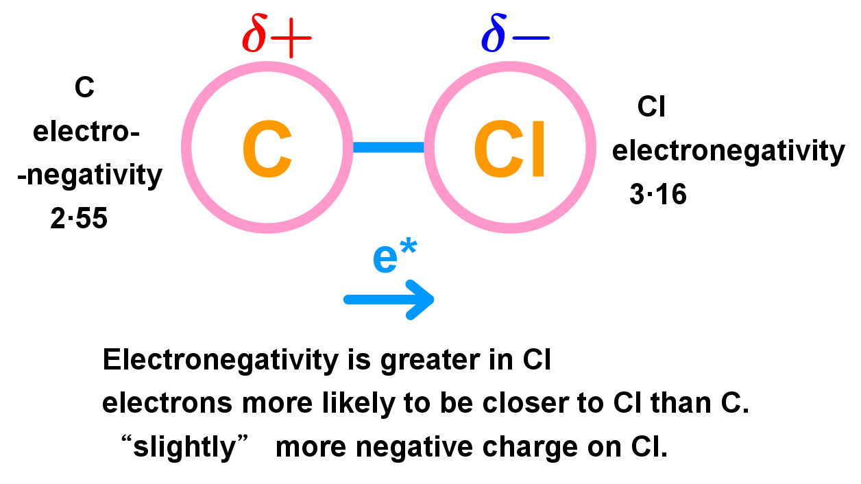 intermolecular force example 1
